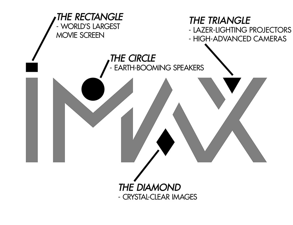 IMAX Logo Guideline Features